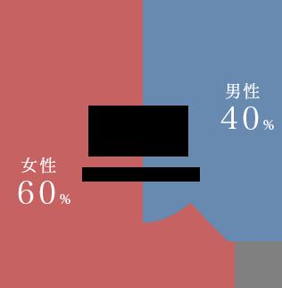 従業員男女比率男性40%女性60%